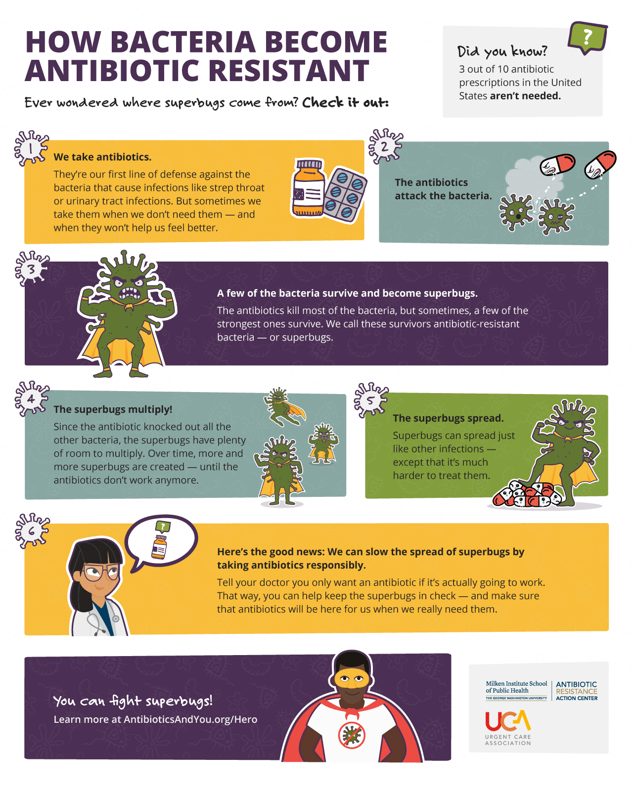 How Bacteria Become Antibiotic Resistant. Full description below
